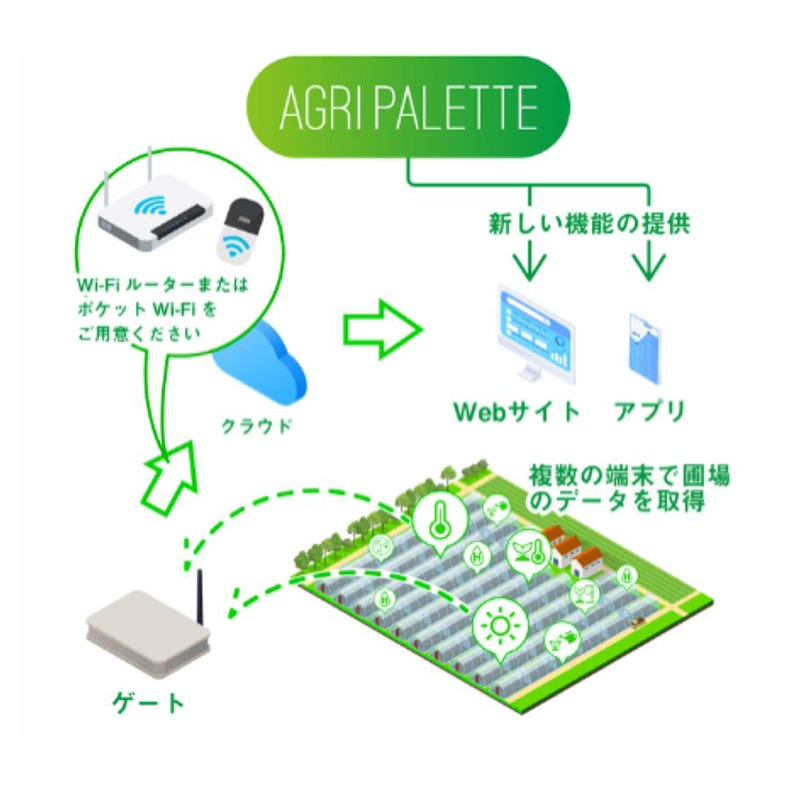 Agri Palette With 農業IoT