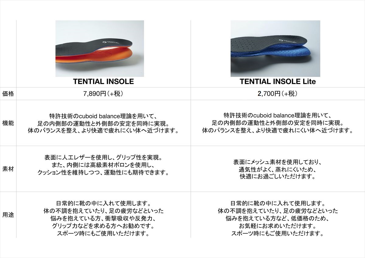 TENTIAL INSOLE インソール キュボイド理論 ポロン